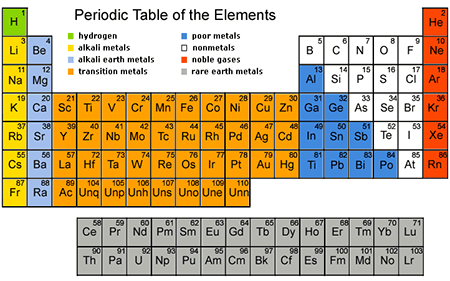 New Periodic Table Of Elements K12